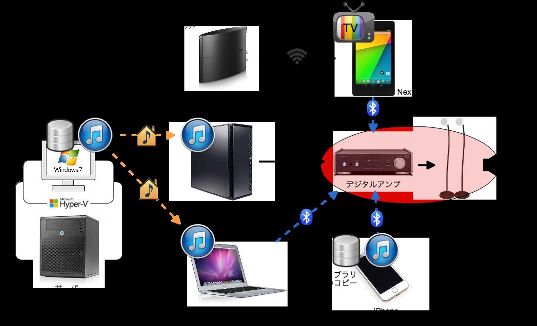 オーディオネットワーク構成図